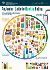 australian-guide-to-health-eating